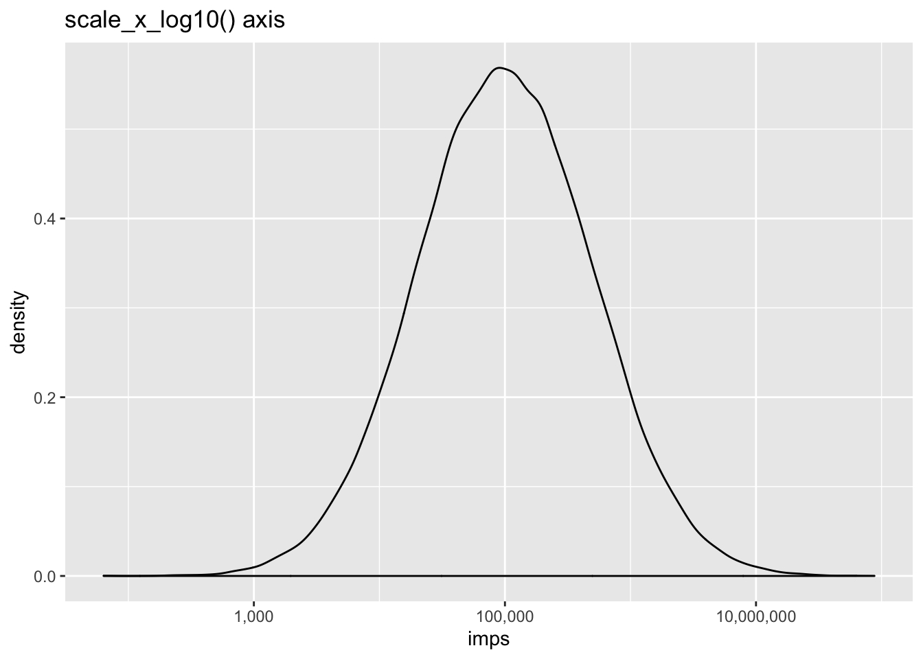Logarithmic Bucketing in R · Maximuming At The Peak